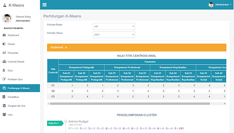 Decision Support System Teacher Performance Assessment Using K-Means Clustering